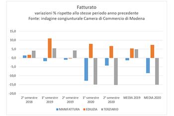 Economia modenese: si attenua la dinamica negativa