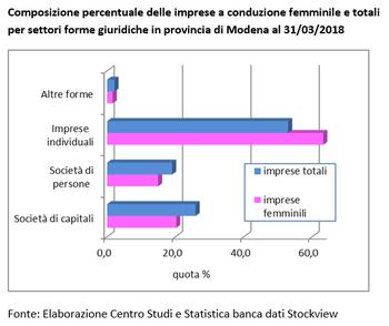Buono l'andamento tendenziale delle imprese femminili in provincia di Modena nel primo trimestre 2018