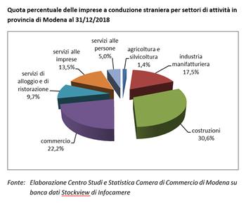 Crescono nel 2018 le imprese gestite da stranieri a Modena