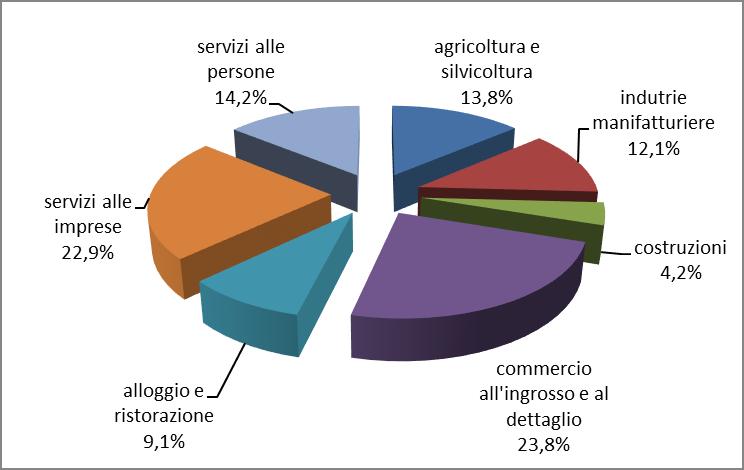 Distribuzione per settori delle imprese attive femminili al 30 giugno 2021.png