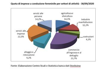 Imprese a conduzione femminile: in lieve aumento le imprese attive rispetto a giugno