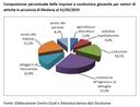 In calo imprese a conduzione giovanile in provincia di Modena