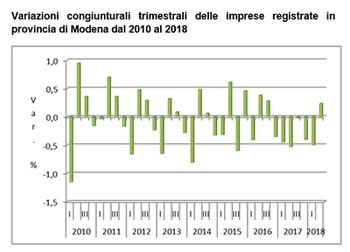 In leggero incremento le imprese registrate in provincia di Modena nel secondo trimestre del 2018