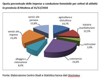 Le imprese a conduzione femminile rimangono stabili nel 2018