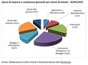 Le imprese a conduzione giovanile in provincia di Modena
