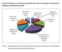 Modena seconda provincia in regione per diffusione di imprese giovanili