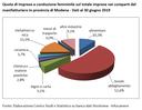 Oltre 14 mila imprese femminili a Modena