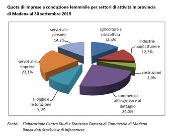 Stabili le imprese femminili in provincia di Modena