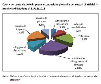 Un anno difficile per le imprese capitanate da giovani in provincia di Modena