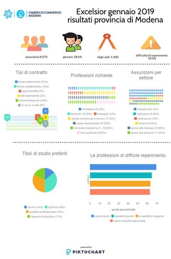 Excelsior: a gennaio 8.070 assunzioni previste dalle imprese modenesi