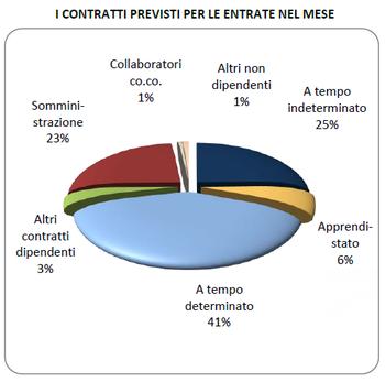 Excelsior conferma il trend positivo dell'occupazione a Modena