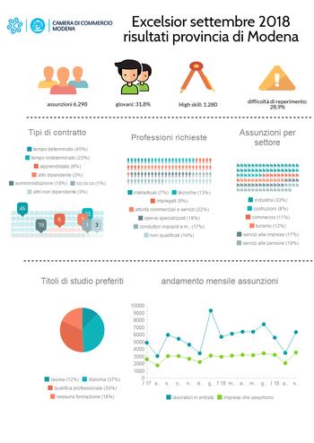 Occupazione: 6.290 ingressi previsti dalle imprese modenesi in settembre