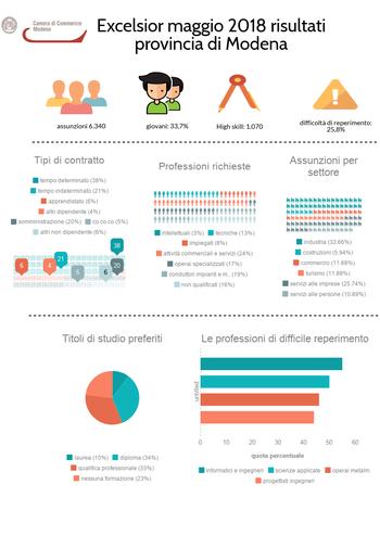 Occupazione: 6.340 entrate nelle imprese modenesi a maggio