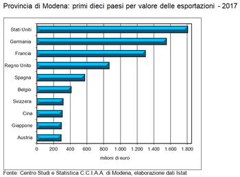 Buon risultato per le esportazioni modenesi nel 2017