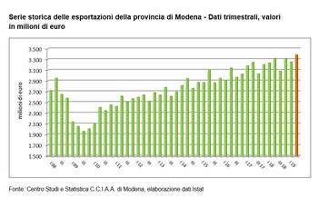 Crescita moderata per le esportazioni della provincia di Modena nel primo semestre 2019