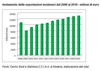 Export modenese, nel 2019 si conferma l'andamento positivo