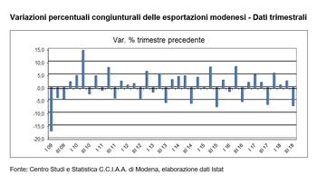 In frenata le esportazioni modenesi nel terzo trimestre 2018