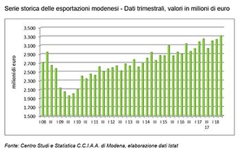 Interscambio con l'estero: crescono in maniera costante, ma moderata le esportazioni modenesi