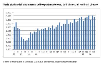 L'export modenese apre il 2019 con una flessione