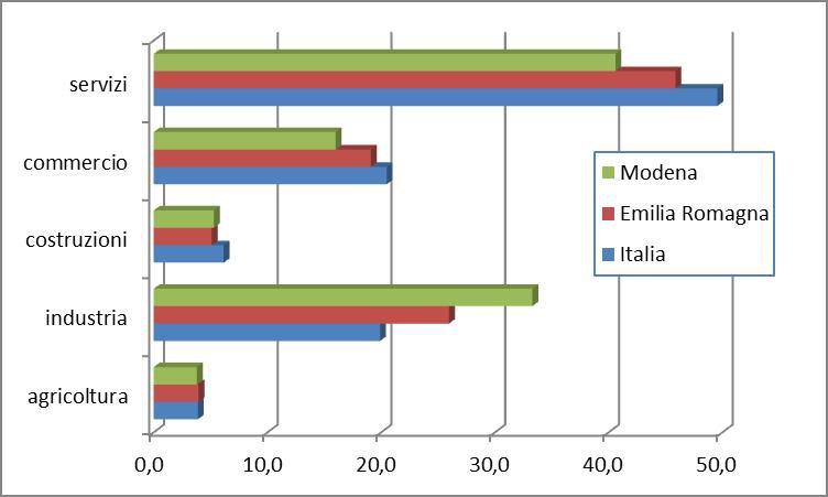 Indagine Istat Forze di Lavoro: continua nel 2017 l'andamento positivo dell'occupazione in provincia di Modena 1