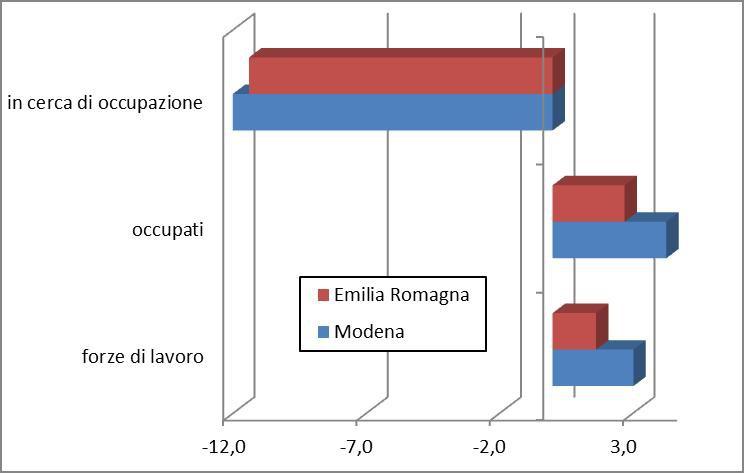 Indagine Istat Forze di Lavoro: continua nel 2017 l'andamento positivo dell'occupazione in provincia di Modena 2