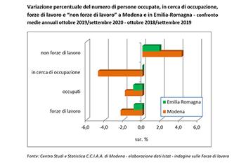 L'occupazione in provincia di Modena risente della pandemia