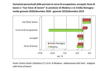 Modena, la pandemia cancella 5.000 posti di lavoro nel 2020