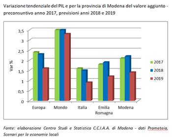 In crescita il valore aggiunto a Modena nel 2018