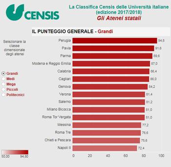 Unimore quarta tra i grandi atenei italiani