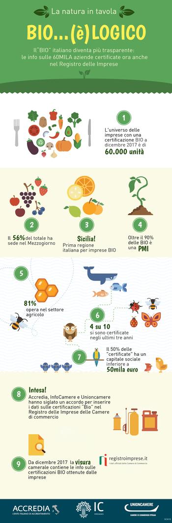 La certificazione del biologico approda nel Registro Imprese